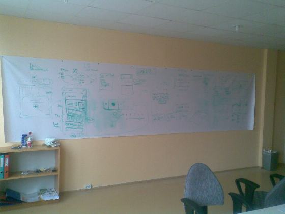 How To Make a Startup Whiteboard? | The Sportlyzer Blog